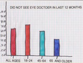 Not seeing eye dr