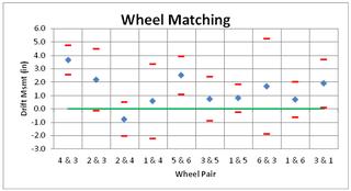Wheel Matching Graph