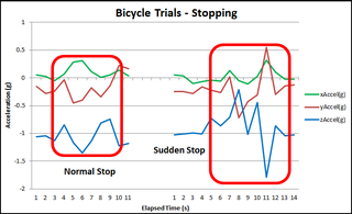 Graph for bike accel at stop