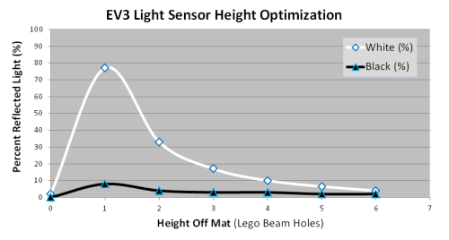 Light Sensor Height vs Reflectance for web
