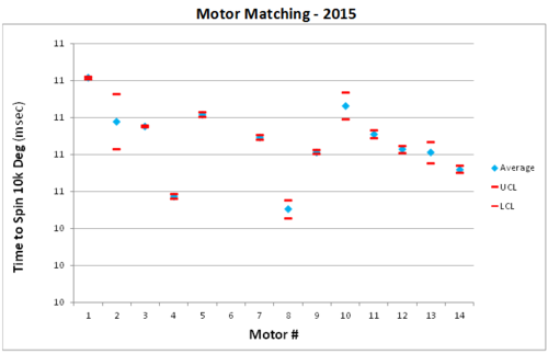 Motor Graph
